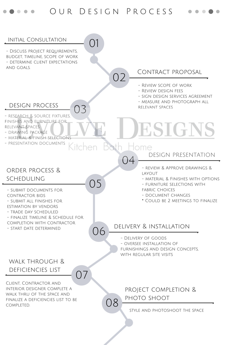 Evolve Designs: Our Design Process
